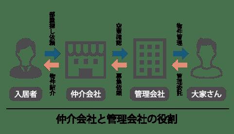 仲介会社と管理会社