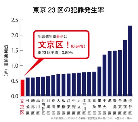 東京23区の犯罪発生率